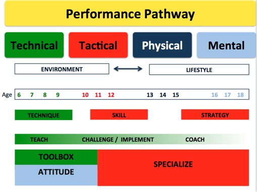 Pathway of a Player